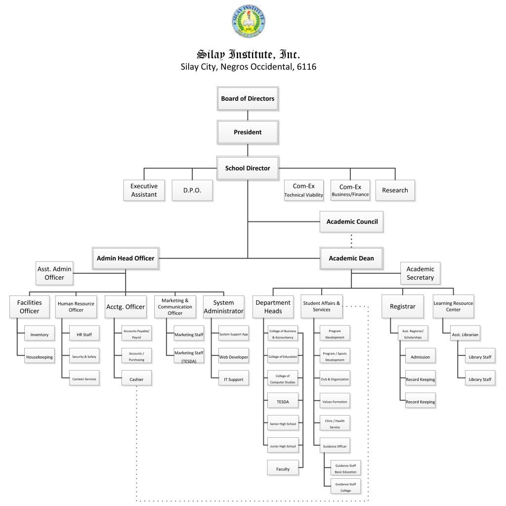 Organizational Chart 2021-2022